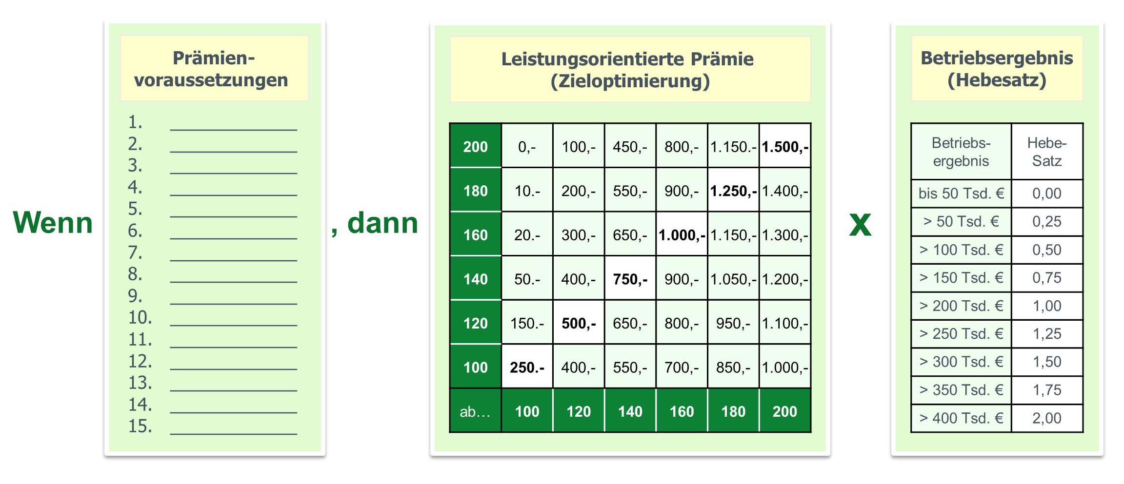 Prämienlohn im Handwerk, Prämiensystem im Handwerk