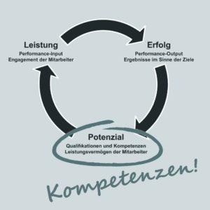 Kompetenzorientierte Vergütung, potenzialabhängiges Entgelt, kompetenzabhängige Vergütung
